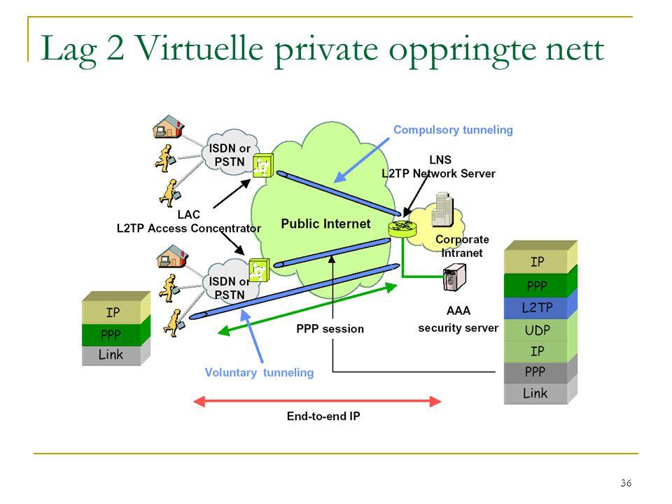 36 Lag 2 Virtuelle private oppringte nett
