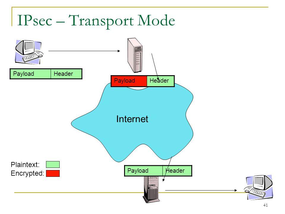 41 IPsec – Transport Mode PayloadHeader PayloadHeader Internet PayloadHeader Plaintext: Encrypted: