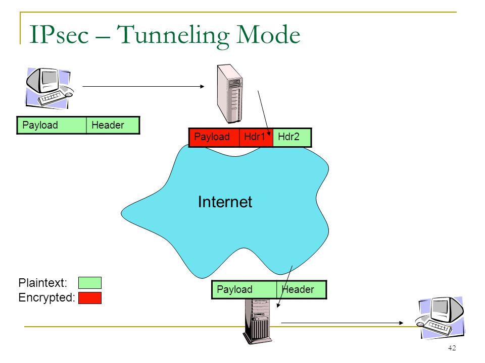 42 IPsec – Tunneling Mode PayloadHeader PayloadHdr1Hdr2 Internet PayloadHeader Plaintext: Encrypted: