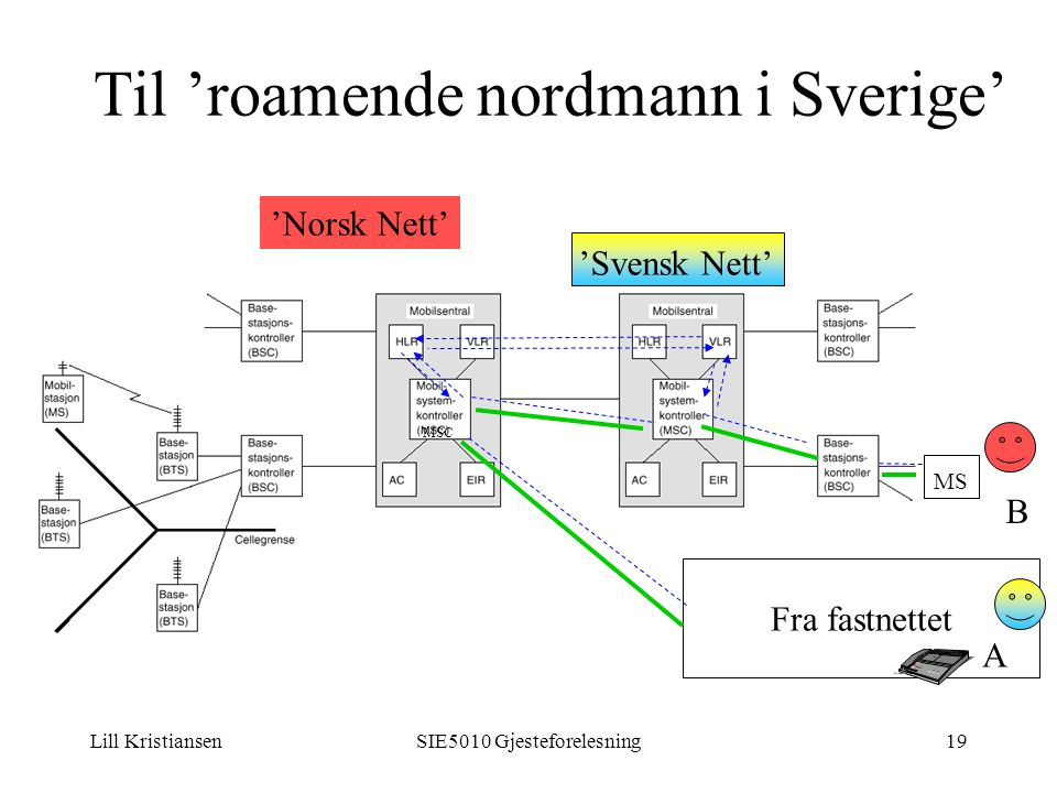 Lill KristiansenSIE5010 Gjesteforelesning19 Til 'roamende nordmann i Sverige' Fra fastnettet MSC MS A B 'Svensk Nett' 'Norsk Nett'