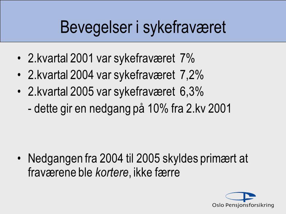 Totalt sykefravær 2001 – 2005