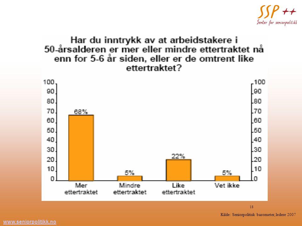 www.seniorpolitikk.no 18 Kilde: Seniorpolitisk barometer, ledere 2007
