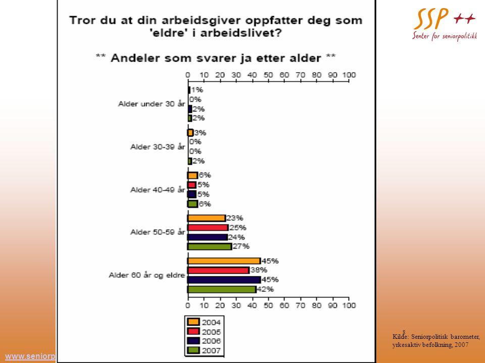 www.seniorpolitikk.no 8 Kilde: Seniorpolitisk barometer, yrkesaktiv befolkning, 2007