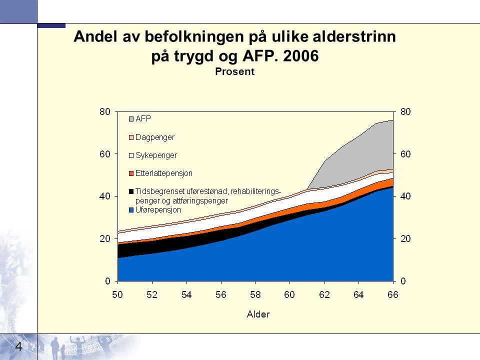 4 Andel av befolkningen på ulike alderstrinn på trygd og AFP. 2006 Prosent Alder
