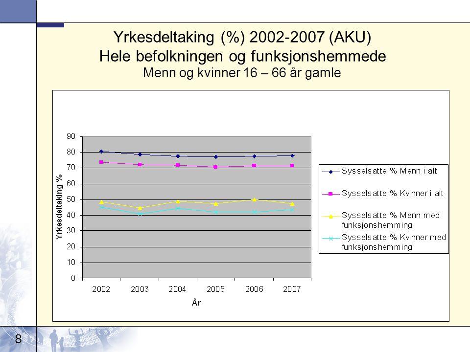 8 Yrkesdeltaking (%) 2002-2007 (AKU) Hele befolkningen og funksjonshemmede Menn og kvinner 16 – 66 år gamle