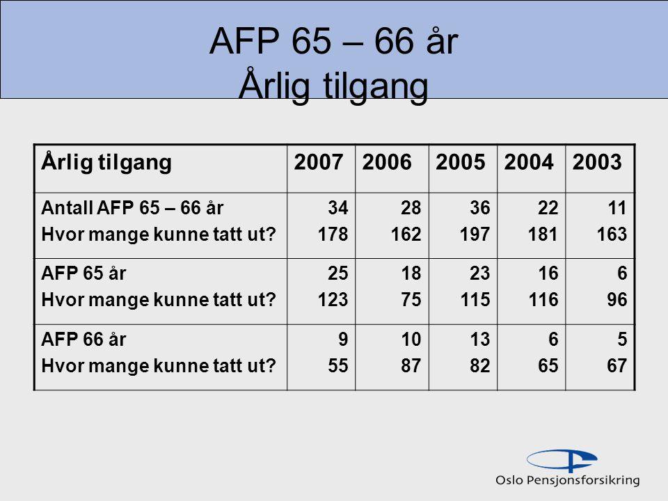 AFP 65 – 66 år Årlig tilgang Årlig tilgang20072006200520042003 Antall AFP 65 – 66 år Hvor mange kunne tatt ut.