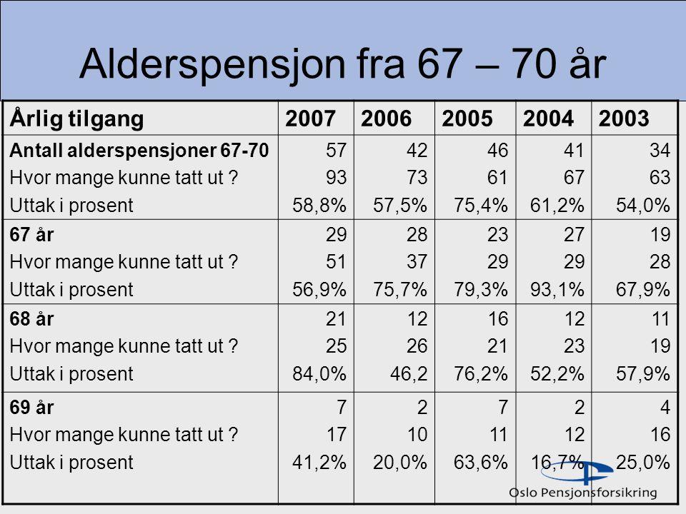 Alderspensjon fra 67 – 70 år Årlig tilgang20072006200520042003 Antall alderspensjoner 67-70 Hvor mange kunne tatt ut .