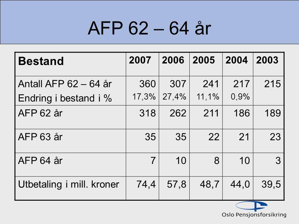 AFP 62 – 64 år Bestand 20072006200520042003 Antall AFP 62 – 64 år Endring i bestand i % 360 17,3% 307 27,4% 241 11,1% 217 0,9% 215 AFP 62 år318262211186189 AFP 63 år35 222123 AFP 64 år7108 3 Utbetaling i mill.