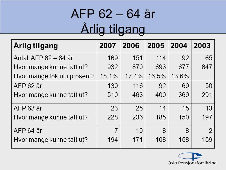 AFP 62 – 64 år Årlig tilgang Årlig tilgang20072006200520042003 Antall AFP 62 – 64 år Hvor mange kunne tatt ut.