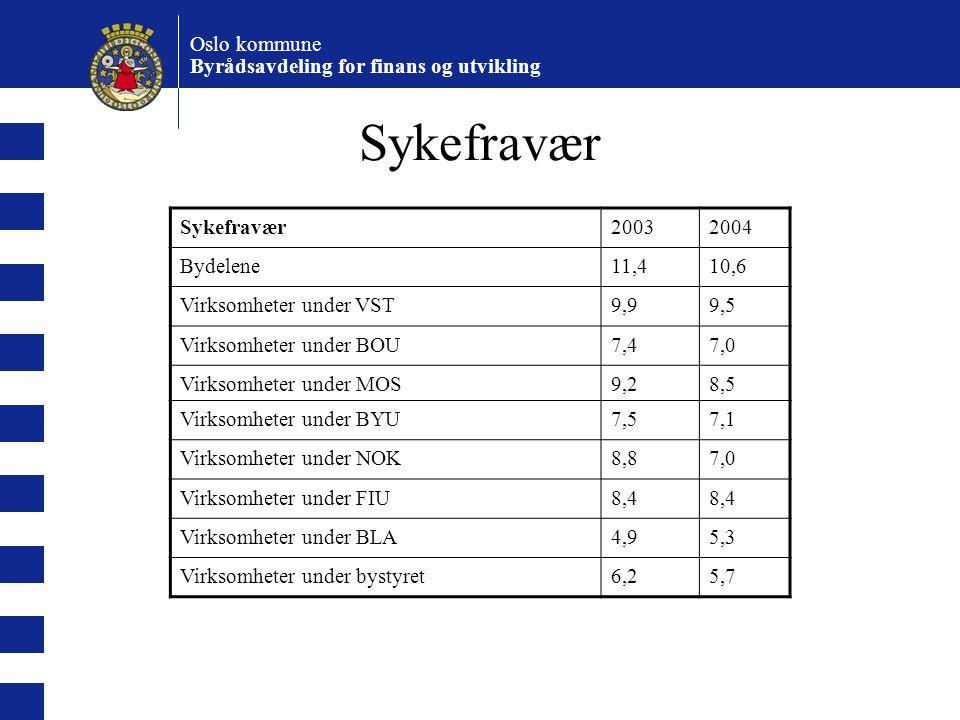 Oslo kommune Byrådsavdeling for finans og utvikling Sykefravær Gledelig nedgang, men fortsatt høyt sykefravær – 9,5 % Sykefraværet høyest i bydelene – 10,6% Spesielt høyt innenfor omsorgstjenester og døgnturnus, men forskjeller mellom bydeler Mer detaljert statistikk