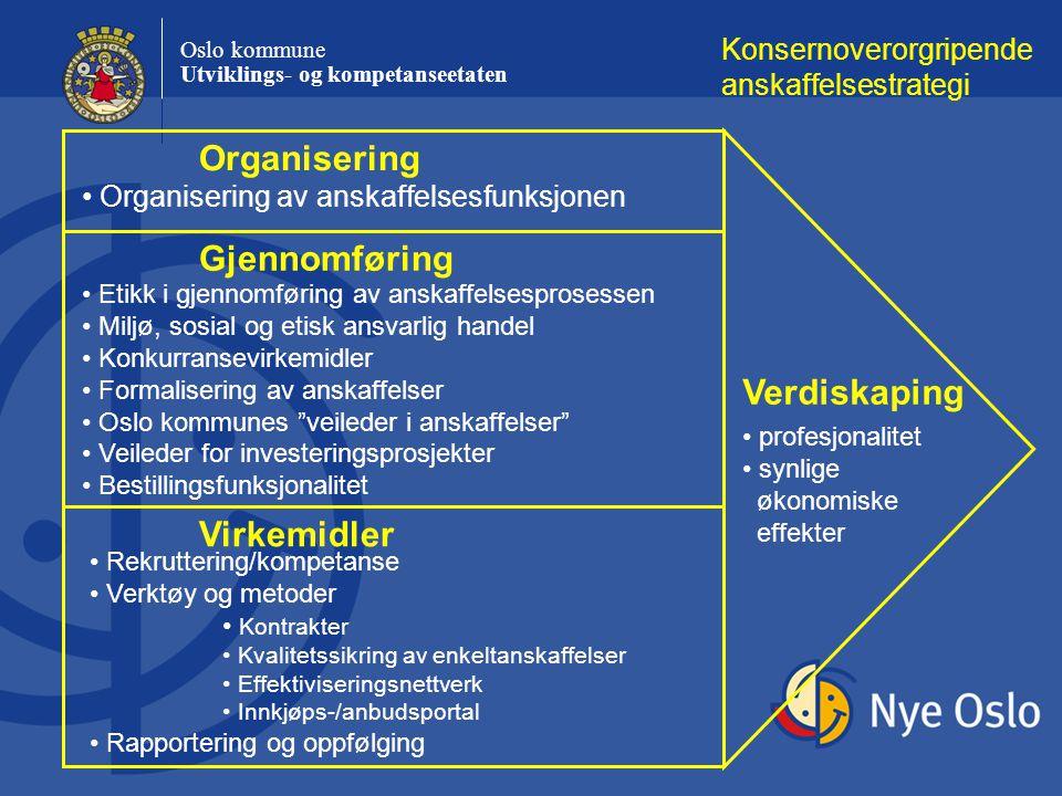 Oslo kommune Utviklings- og kompetanseetaten Konsernoverorgripende anskaffelsestrategi Organisering Gjennomføring Virkemidler Verdiskaping Organiserin