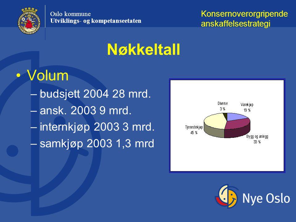 Oslo kommune Utviklings- og kompetanseetaten Volum –budsjett 2004 28 mrd.
