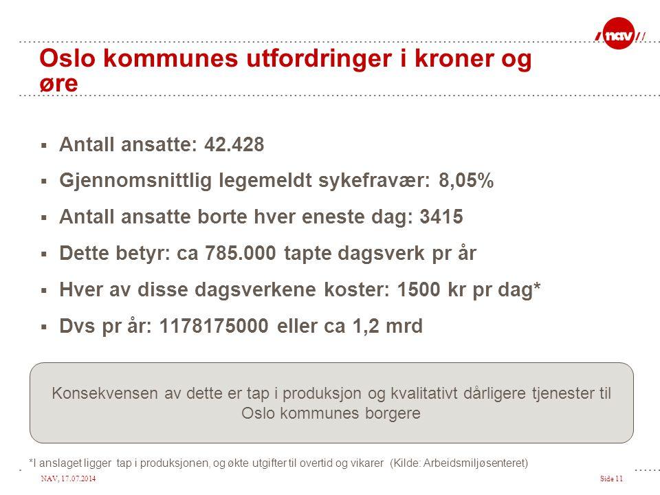 NAV, 17.07.2014Side 11 Oslo kommunes utfordringer i kroner og øre  Antall ansatte: 42.428  Gjennomsnittlig legemeldt sykefravær: 8,05%  Antall ansa