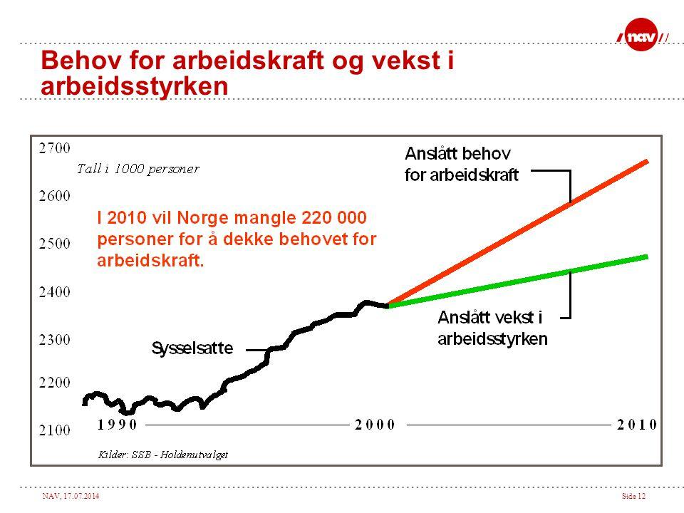 NAV, 17.07.2014Side 12 Behov for arbeidskraft og vekst i arbeidsstyrken