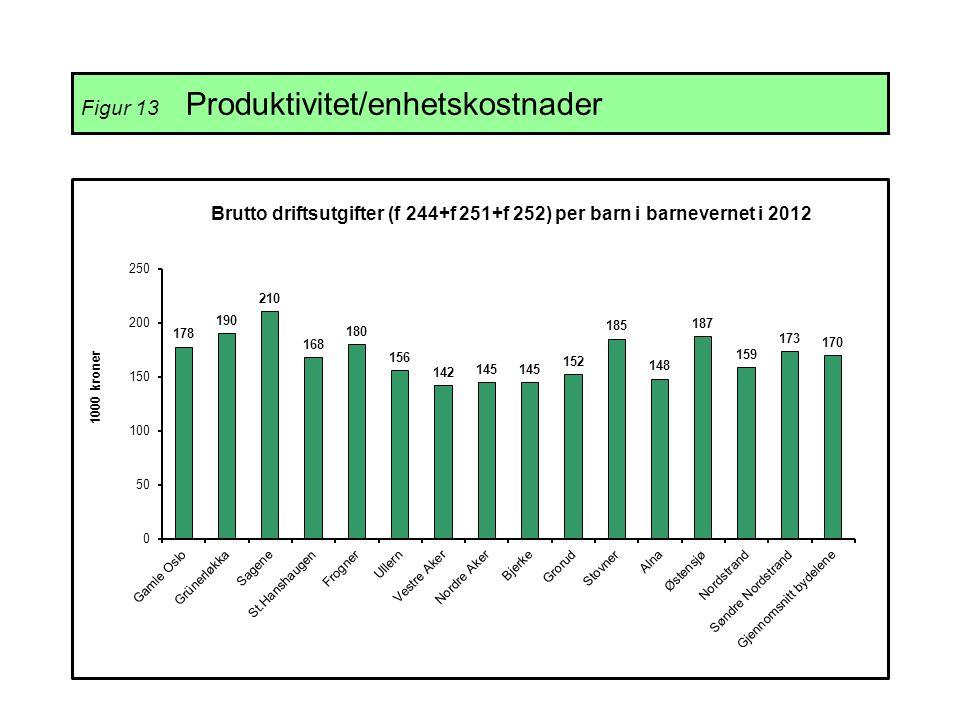Figur 13 Produktivitet/enhetskostnader
