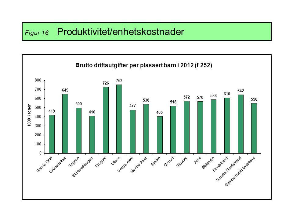 Figur 16 Produktivitet/enhetskostnader