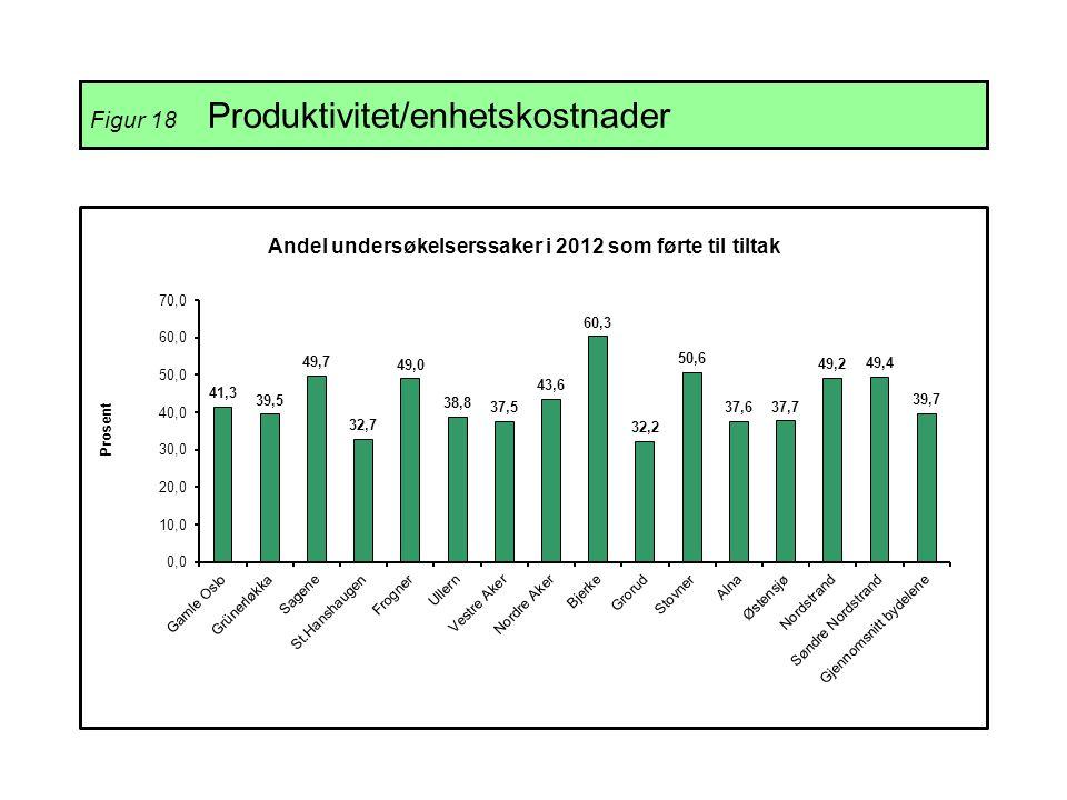 Figur 18 Produktivitet/enhetskostnader