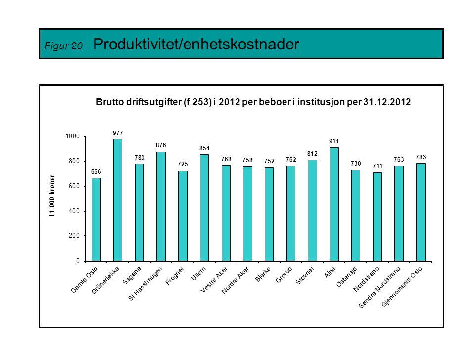 Figur 20 Produktivitet/enhetskostnader