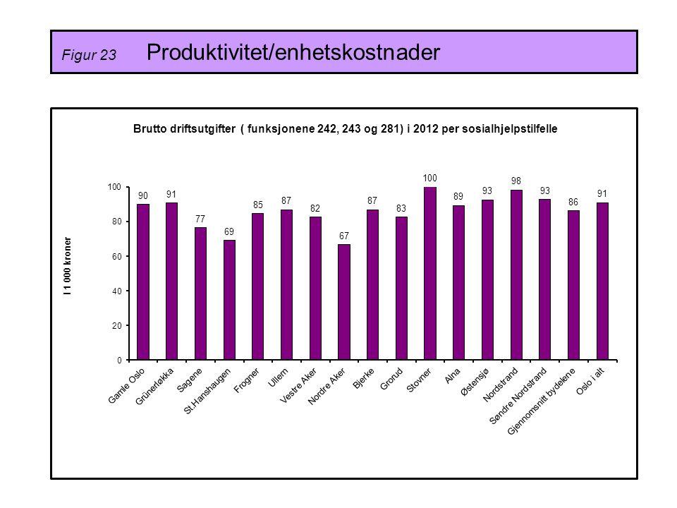 Figur 23 Produktivitet/enhetskostnader