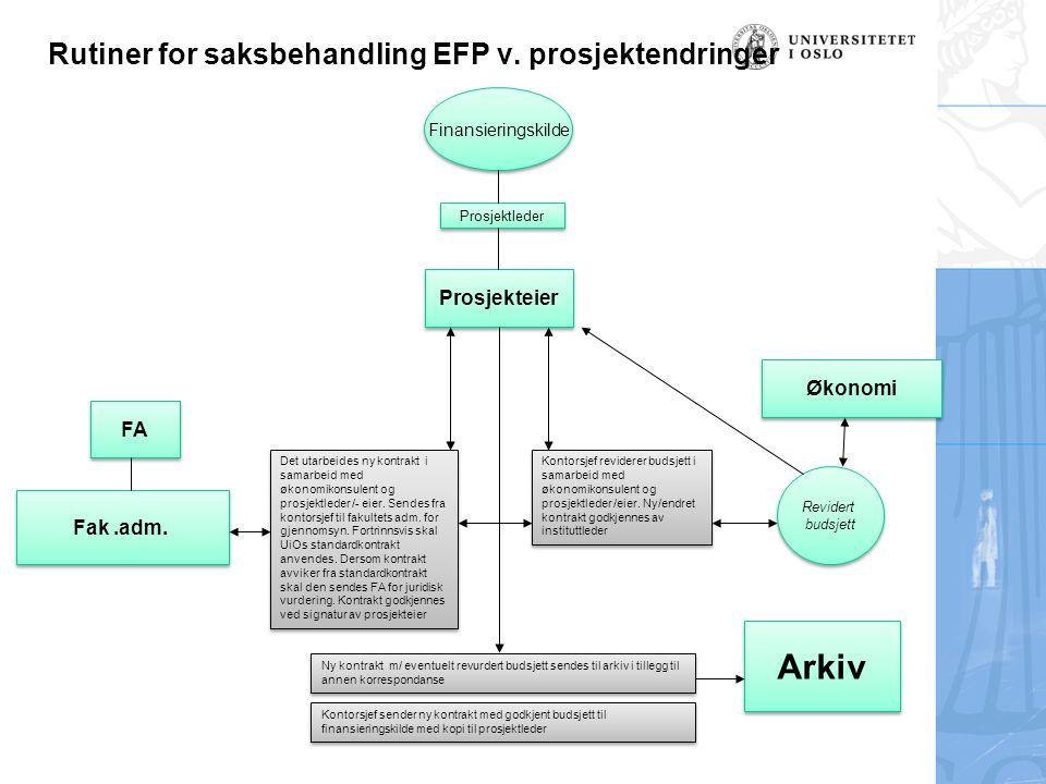 Rutiner for saksbehandling EFP v.prosjektendringer Finansieringskilde Prosjekteier Fak.adm.