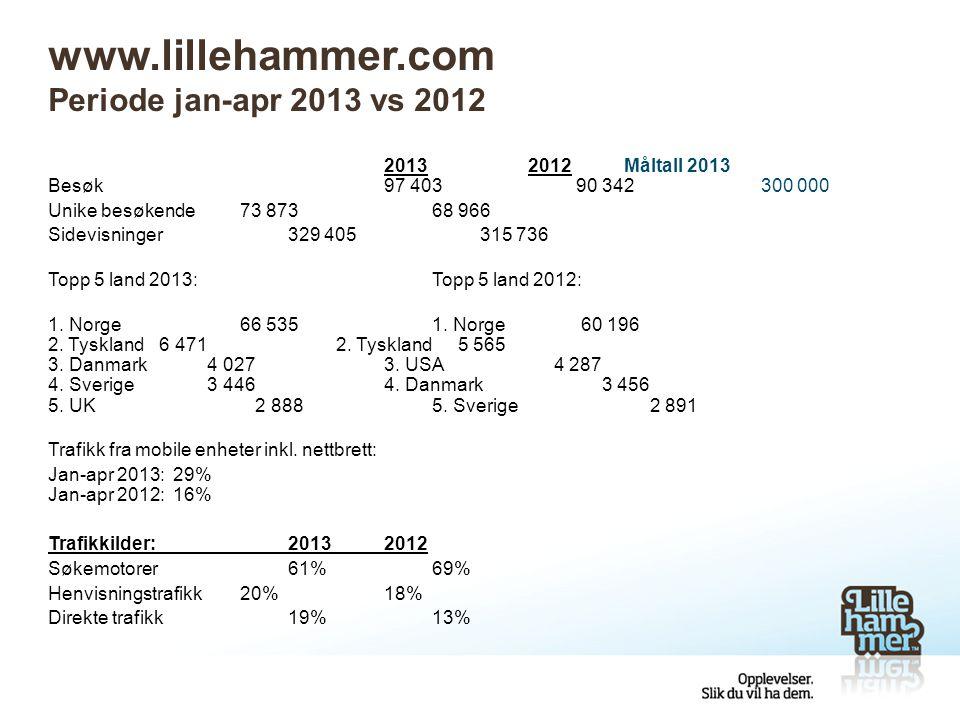www.lillehammer.com Periode jan-apr 2013 vs 2012 20132012Måltall 2013 Besøk97 403 90 342 300 000 Unike besøkende73 87368 966 Sidevisninger329 405315 7