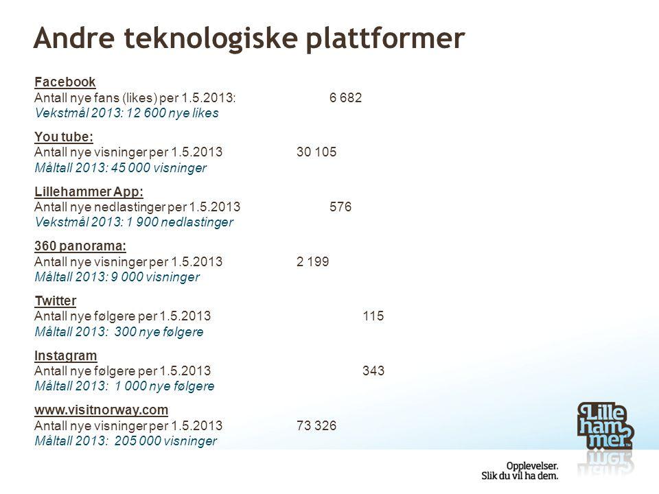 Andre teknologiske plattformer Facebook Antall nye fans (likes) per 1.5.2013:6 682 Vekstmål 2013: 12 600 nye likes You tube: Antall nye visninger per