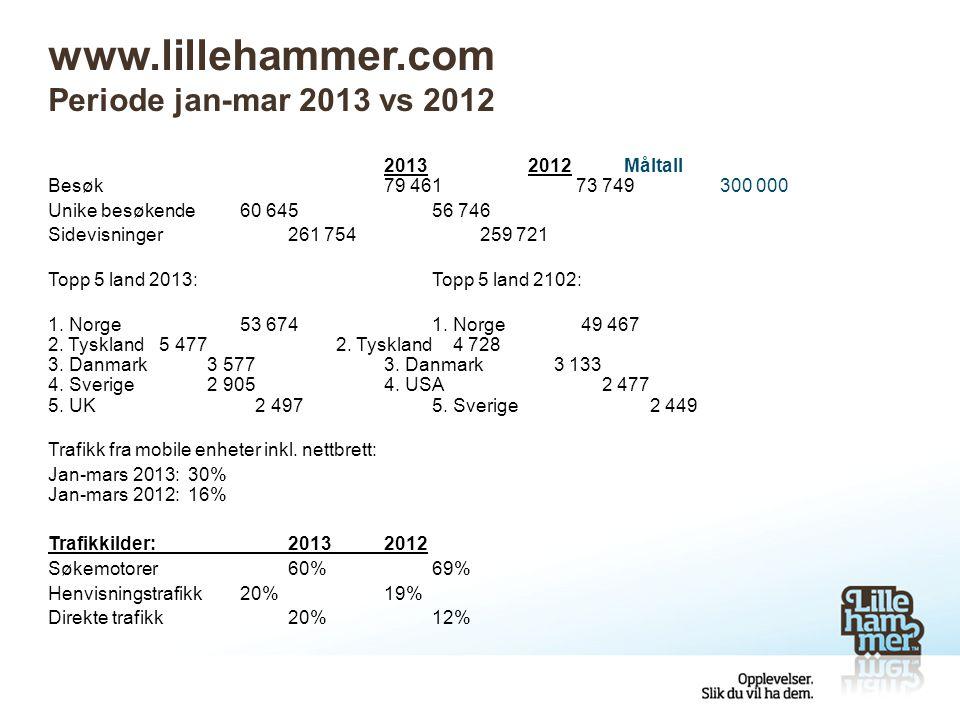 www.lillehammer.com Periode jan-mar 2013 vs 2012 20132012Måltall Besøk79 461 73 749300 000 Unike besøkende60 64556 746 Sidevisninger261 754259 721 Topp 5 land 2013:Topp 5 land 2102: 1.