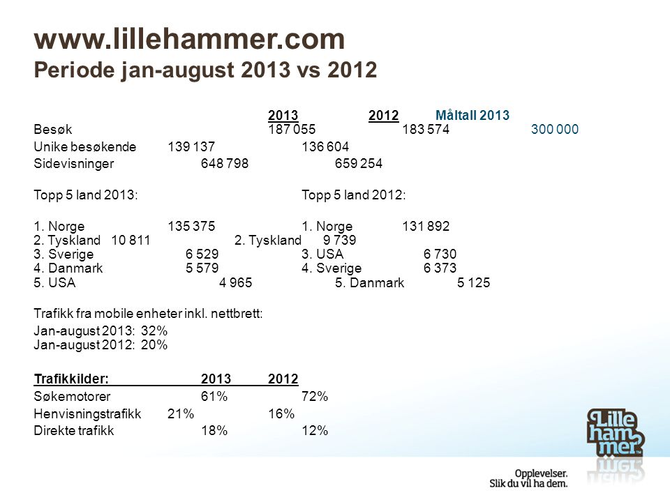 www.lillehammer.com Periode jan-august 2013 vs 2012 20132012Måltall 2013 Besøk187 055183 574 300 000 Unike besøkende139 137136 604 Sidevisninger648 798659 254 Topp 5 land 2013:Topp 5 land 2012: 1.