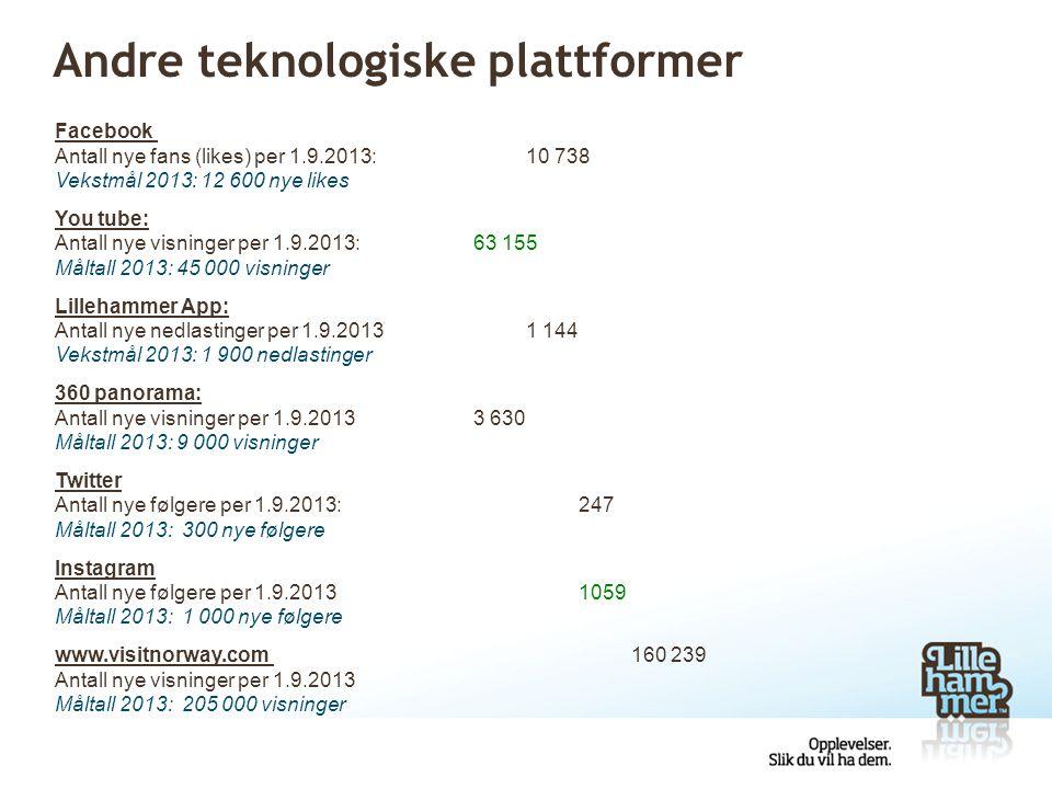 Andre teknologiske plattformer Facebook Antall nye fans (likes) per 1.9.2013:10 738 Vekstmål 2013: 12 600 nye likes You tube: Antall nye visninger per