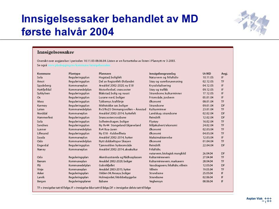 Innsigelsessaker behandlet av MD første halvår 2004