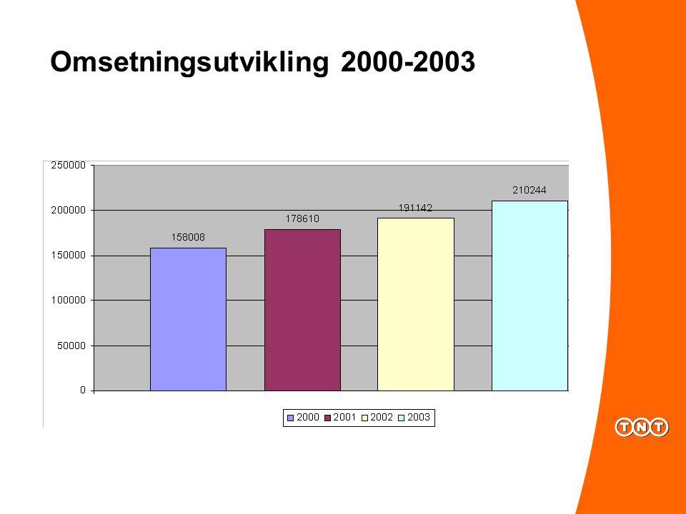 Omsetningsutvikling 2000-2003