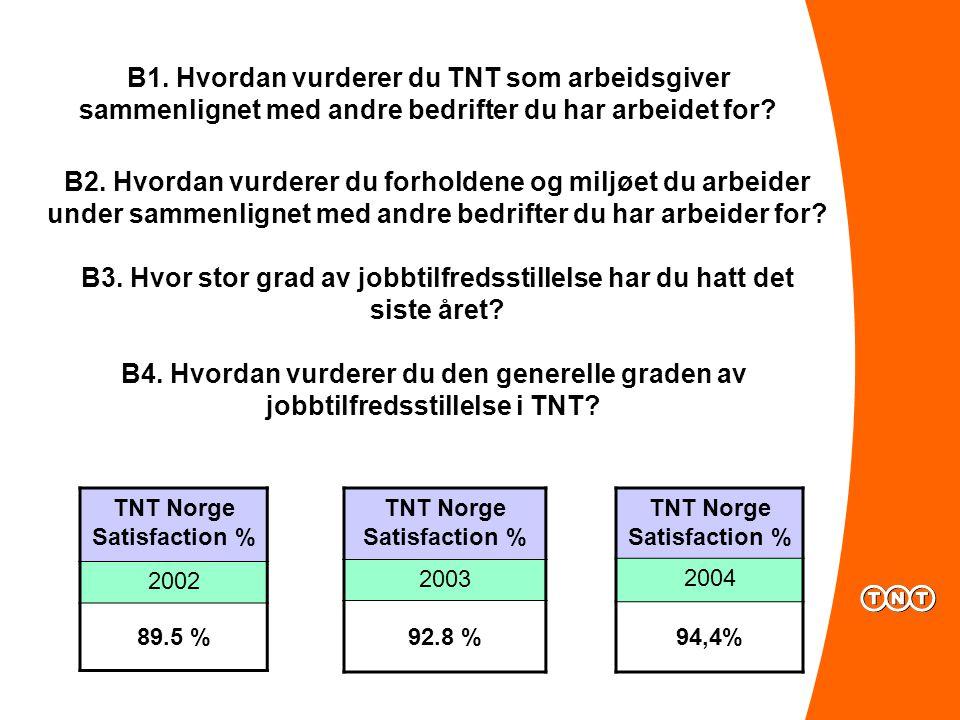 B1.Hvordan vurderer du TNT som arbeidsgiver sammenlignet med andre bedrifter du har arbeidet for.