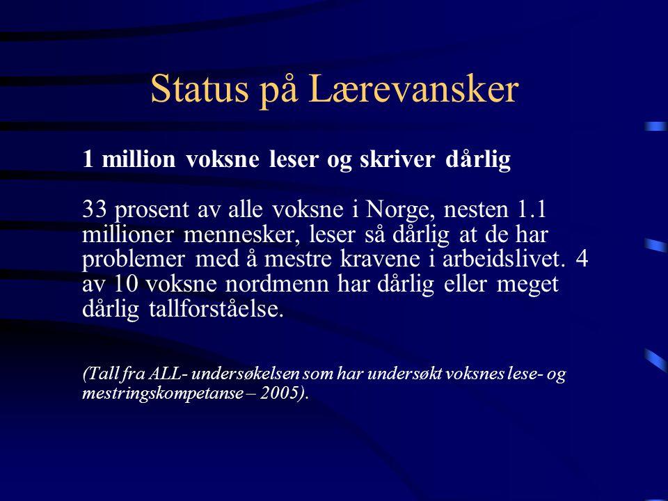 Status på Lærevansker 1 million voksne leser og skriver dårlig 33 prosent av alle voksne i Norge, nesten 1.1 millioner mennesker, leser så dårlig at de har problemer med å mestre kravene i arbeidslivet.