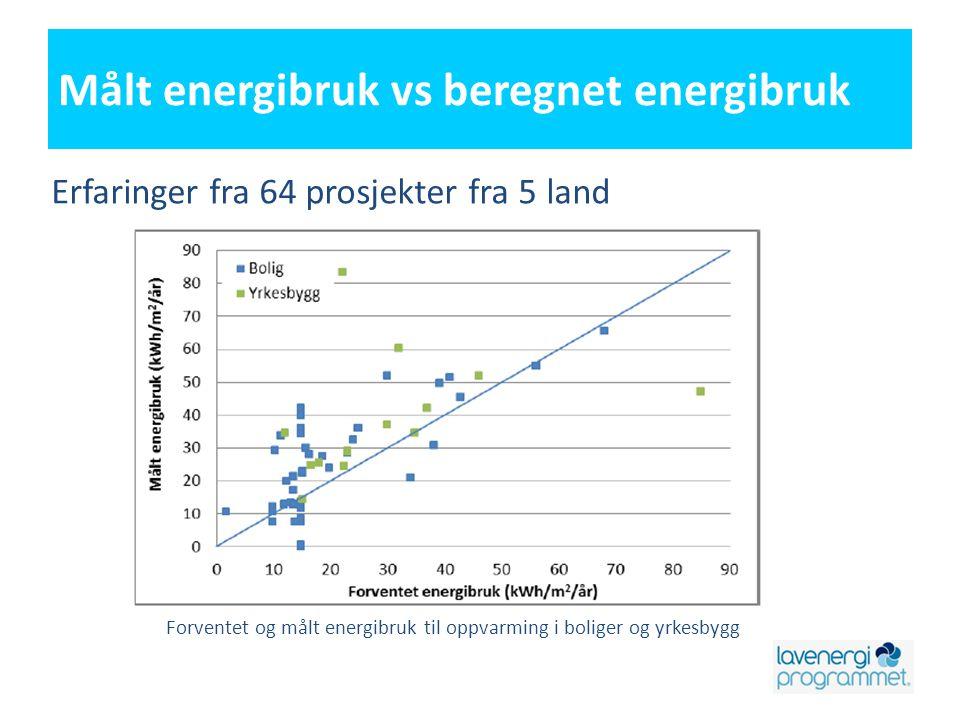 Målt energibruk vs beregnet energibruk Erfaringer fra 64 prosjekter fra 5 land Forventet og målt energibruk til oppvarming i boliger og yrkesbygg