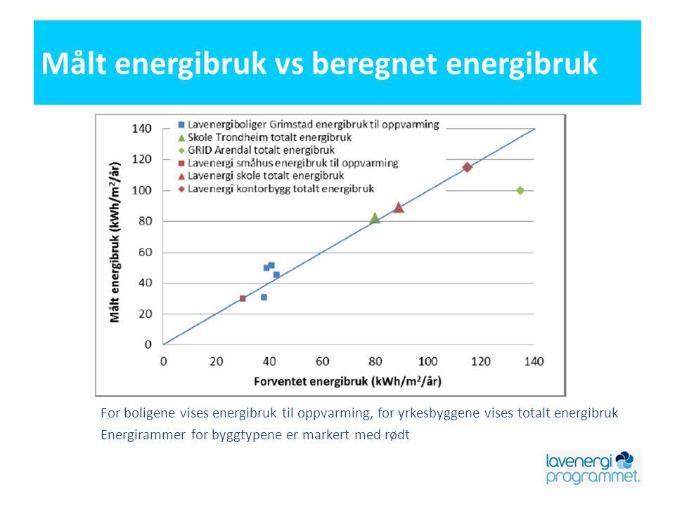 Målt energibruk vs beregnet energibruk For boligene vises energibruk til oppvarming, for yrkesbyggene vises totalt energibruk Energirammer for byggtypene er markert med rødt