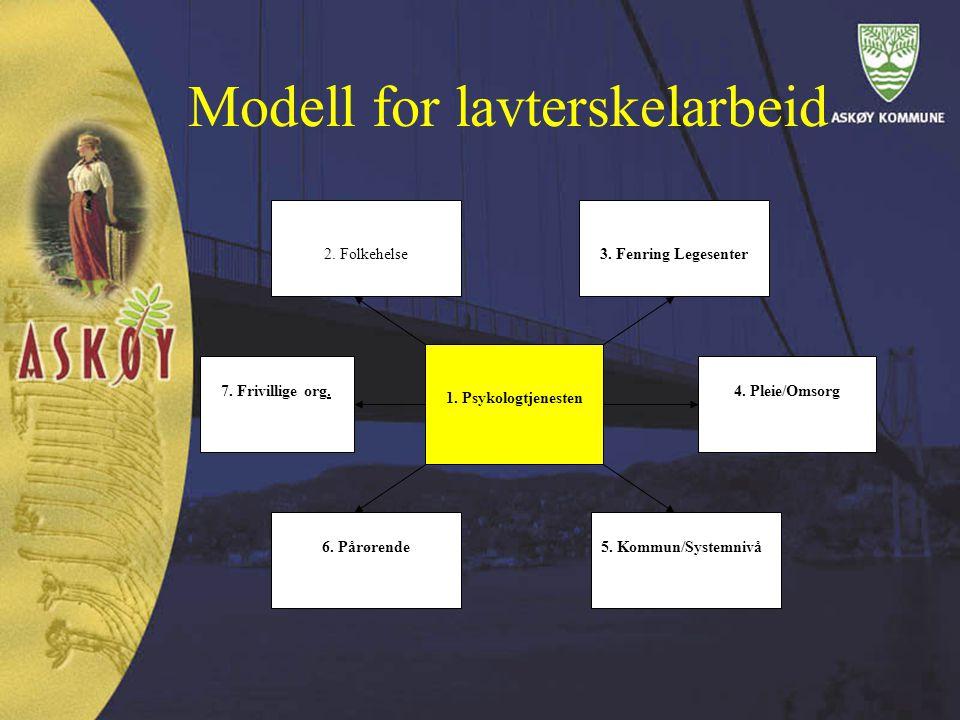 Modell for lavterskelarbeid 1. Psykologtjenesten 3. Fenring Legesenter 4. Pleie/Omsorg 2. Folkehelse 7. Frivillige org. 6. Pårørende5. Kommun/Systemni