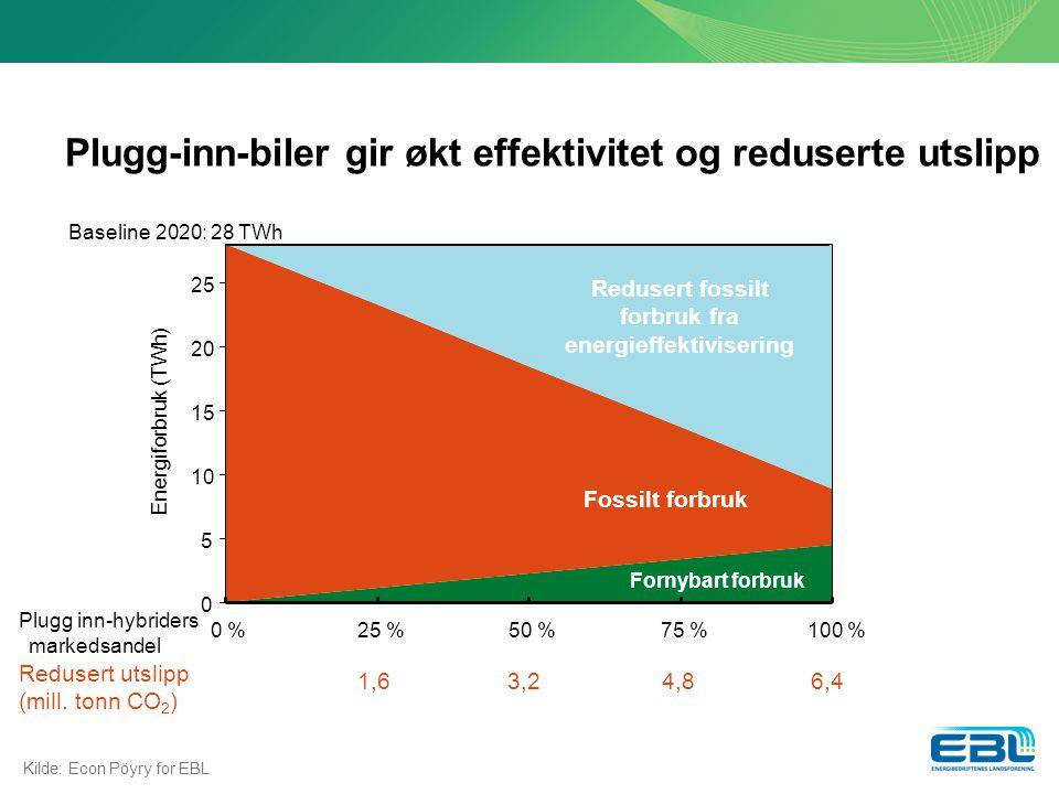 Plugg-inn-biler gir økt effektivitet og reduserte utslipp Kilde: Econ Pöyry for EBL Redusert fossilt forbruk fra energieffektivisering Fossilt forbruk Fornybart forbruk Baseline 2020: 28 TWh Redusert utslipp (mill.