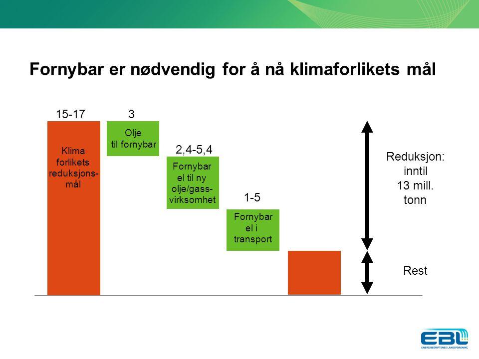 Fornybar er nødvendig for å nå klimaforlikets mål 15-173 2,4-5,4 1-5 Reduksjon: inntil 13 mill.