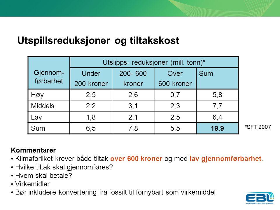 Utspillsreduksjoner og tiltakskost Gjennom- førbarhet Utslipps- reduksjoner (mill.