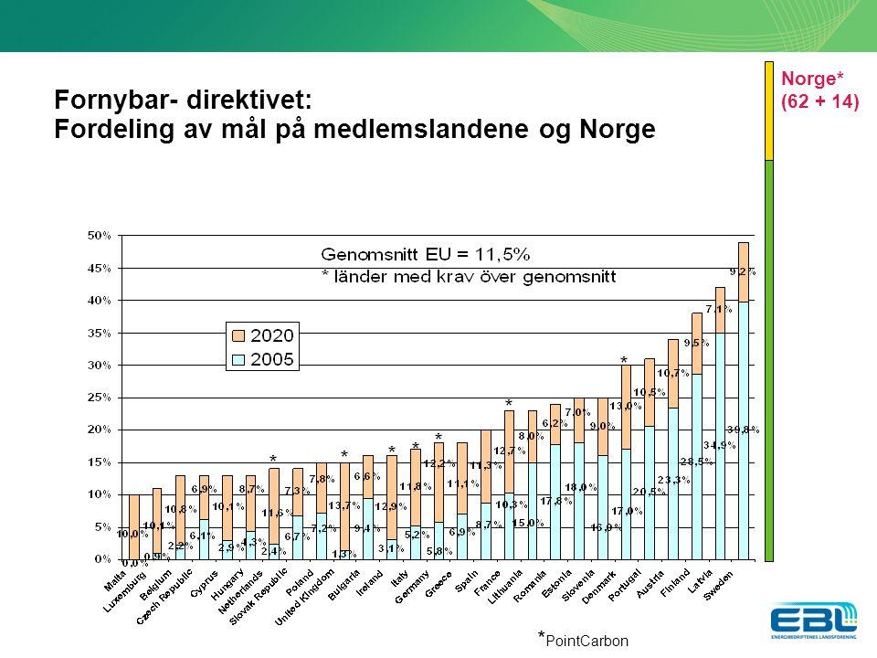 Fornybar- direktivet: Fordeling av mål på medlemslandene og Norge Norge* (62 + 14) * PointCarbon