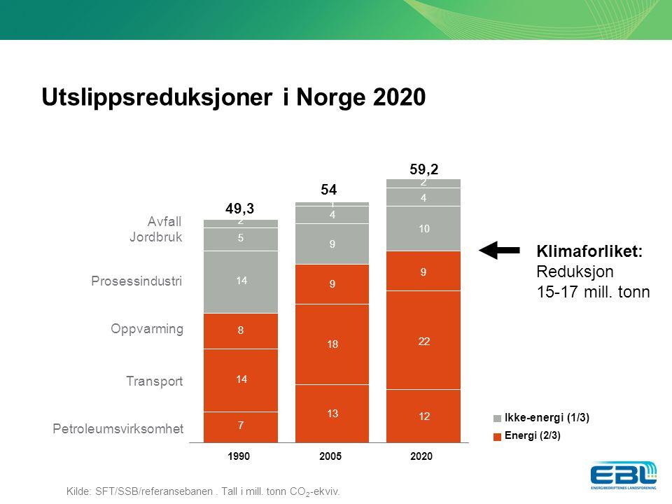 Utslippsreduksjoner i Norge 2020 Avfall Jordbruk Prosessindustri Oppvarming Transport Petroleumsvirksomhet 49,3 54 59,2 3 % 7 13 12 14 18 22 8 9 9 14 9 10 5 4 4 2 1 2 199020052020 Ikke-energi (1/3) Energi (2/3) Kilde: SFT/SSB/referansebanen.