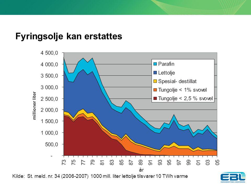 Fyringsolje kan erstattes Kilde: St.meld. nr. 34 (2006-2007) 1000 mill.
