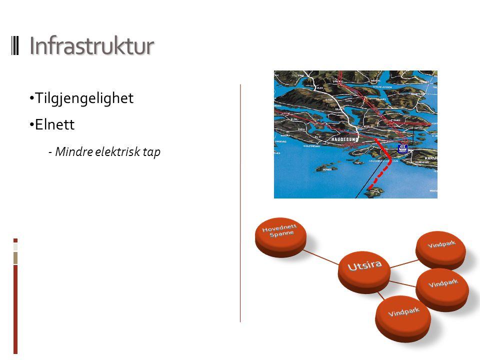 Infrastruktur Tilgjengelighet Elnett - Mindre elektrisk tap