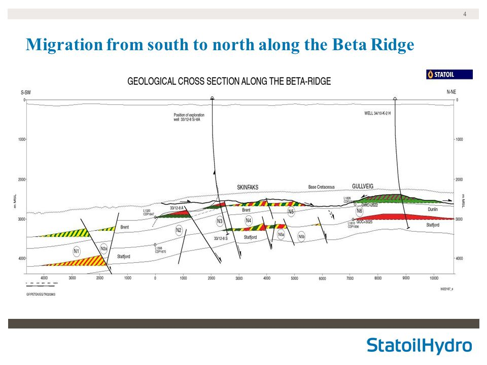 4 Migration from south to north along the Beta Ridge