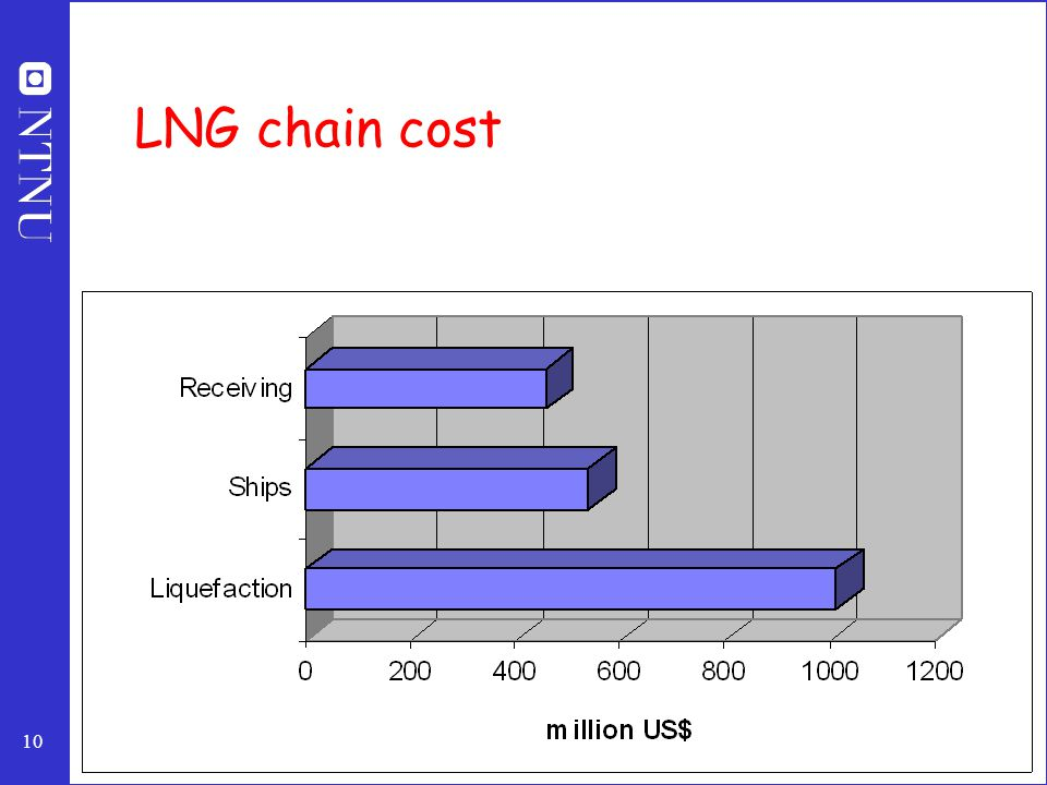 10 LNG chain cost