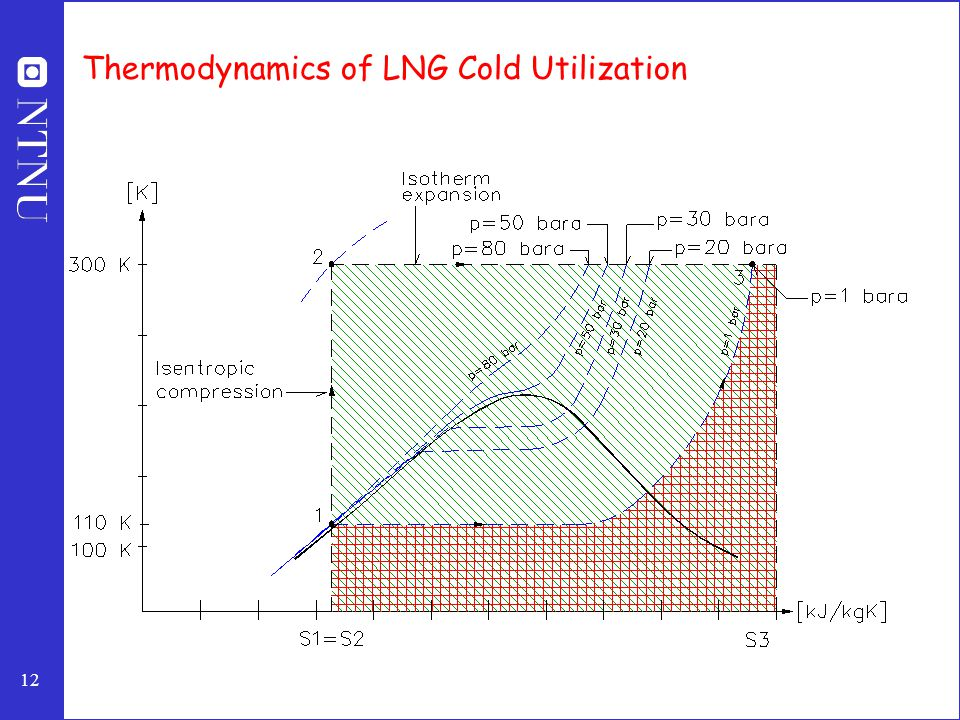 12 Thermodynamics of LNG Cold Utilization