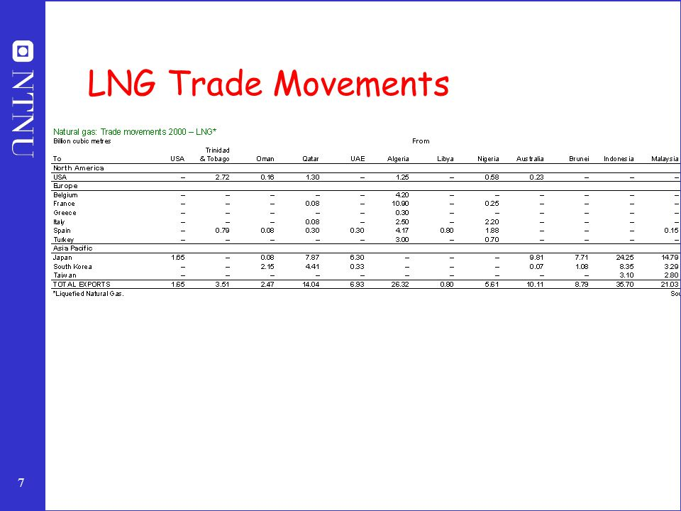 7 LNG Trade Movements