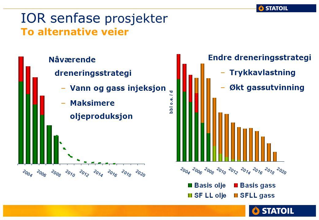 IOR senfase prosjekter To alternative veier Nåværende dreneringsstrategi – Vann og gass injeksjon – Maksimere oljeproduksjon Endre dreneringsstrategi