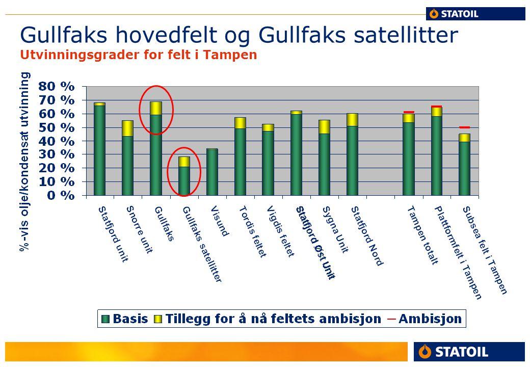 Gullfaks Landsbyen 2006…….