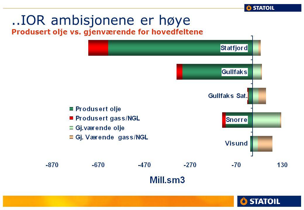 ..IOR ambisjonene er høye Produsert olje vs. gjenværende for hovedfeltene Kilde OED's Faktahefte 2002